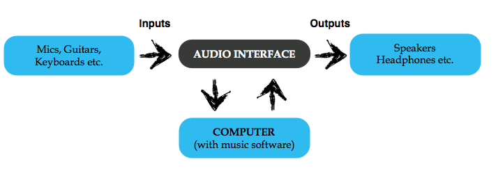 Audio Interface Ins and Outs